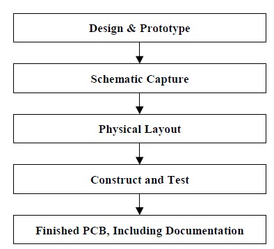 how to create a printed circuit board (pcb)(section 1)