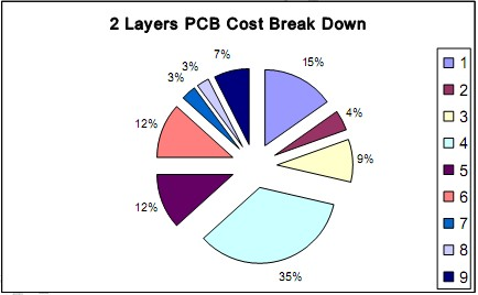 Cost Analysis of Printed Circuit Board (II  COST ANALYSIS OF